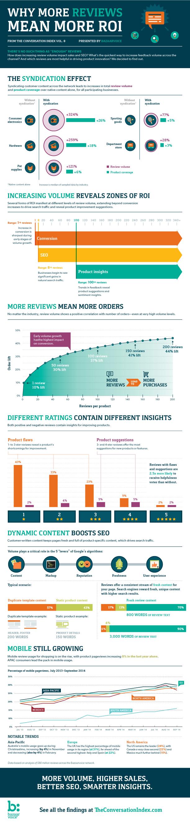 The Conversation Index Infographic