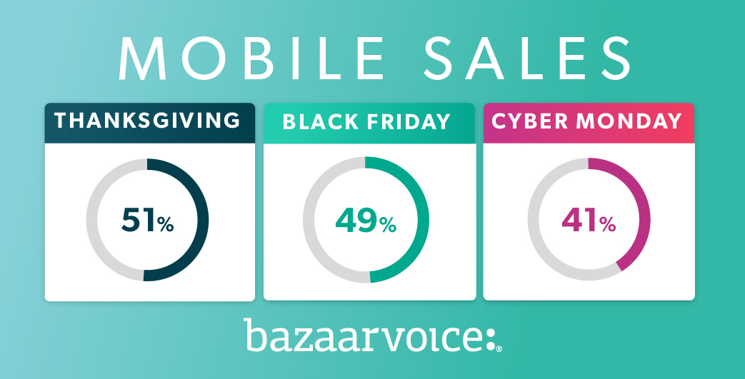 shopping trends data black friday thanksgiving cyber monday 2018