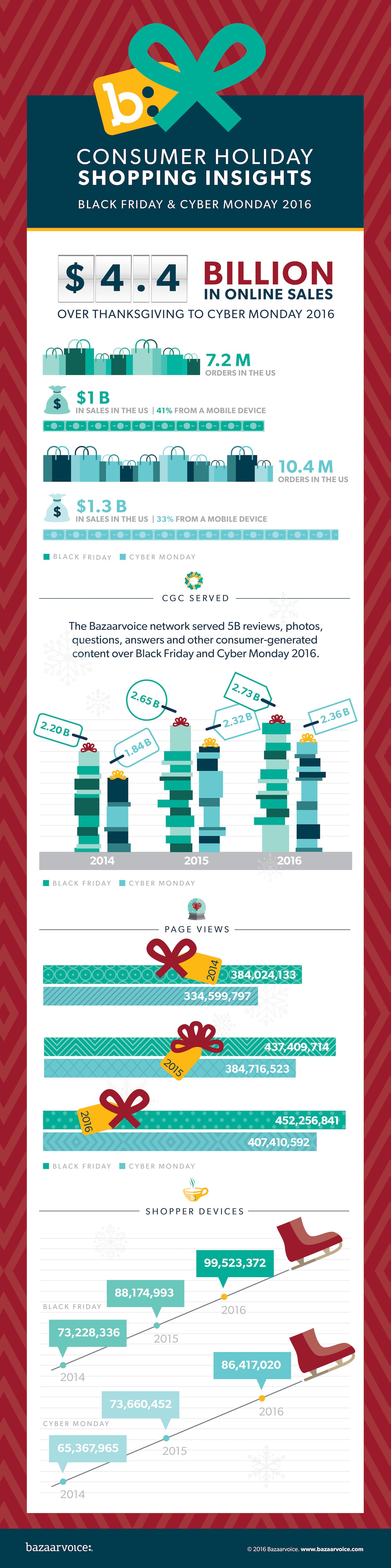 bv-holidayshopping-infographic-2016