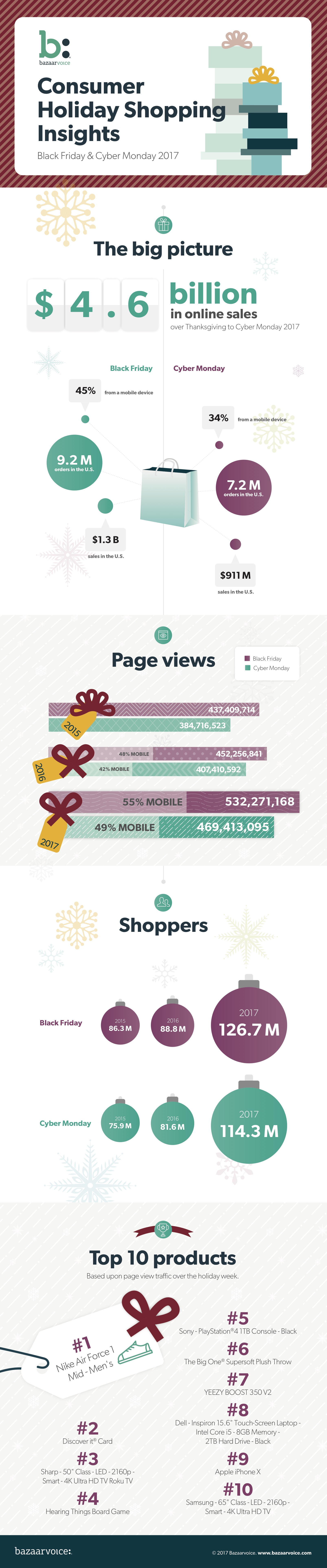 Thanksgiving shopping infographic