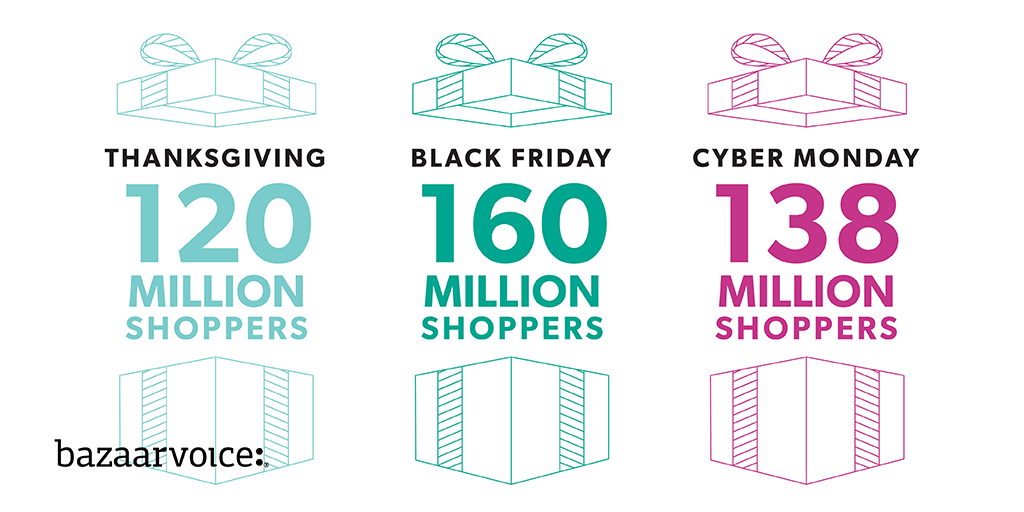 Cyber Week 2019 Total Shoppers