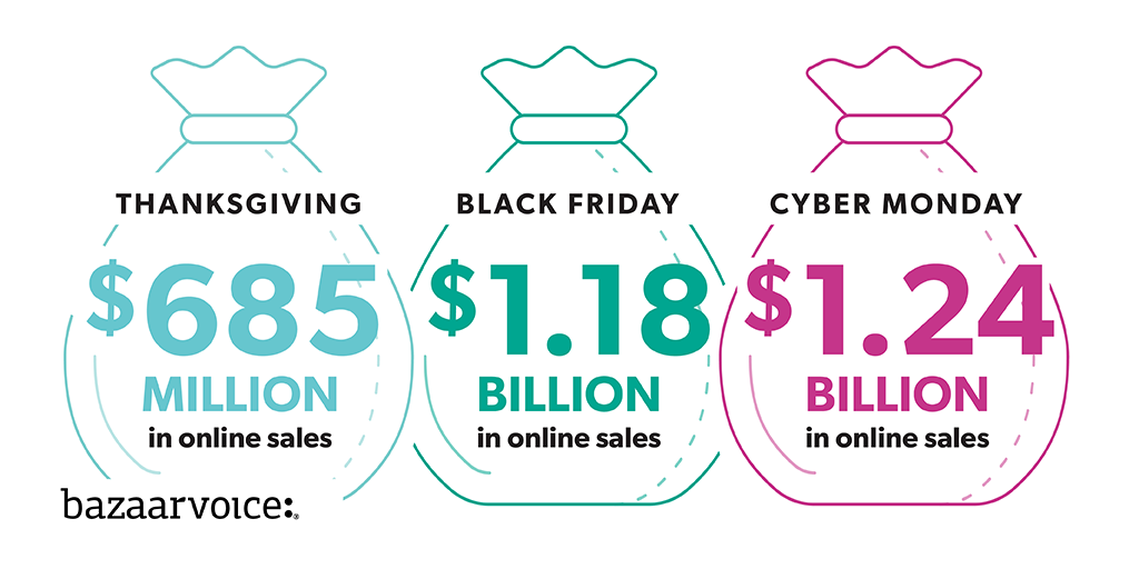 Cyber Week 2019 Online Sales