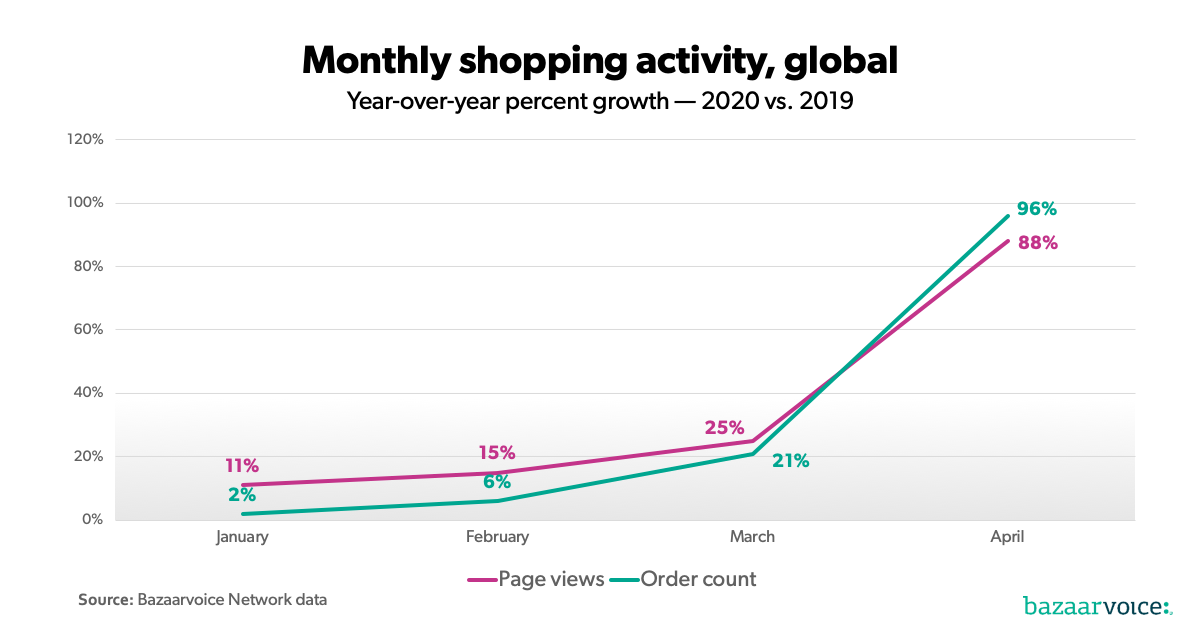 The impact of COVID-19 on e-commerce by category | Bazaarvoice