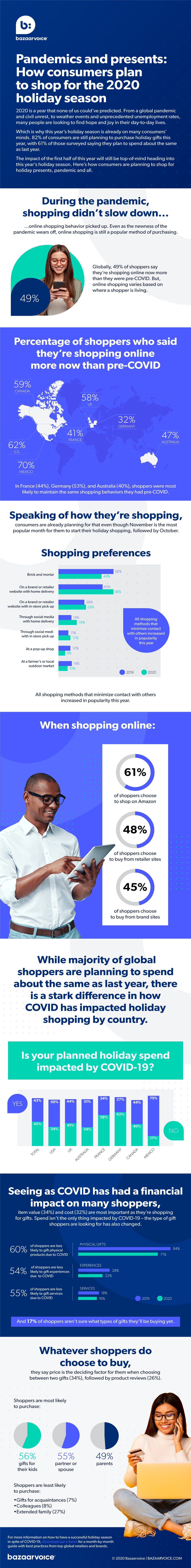 Pandemics and presents: A look at how consumers plan to shop for the holidays in 2020