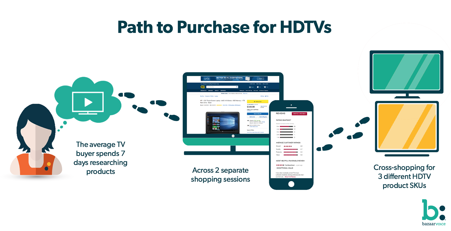 Path to Purchase for HDTVs
