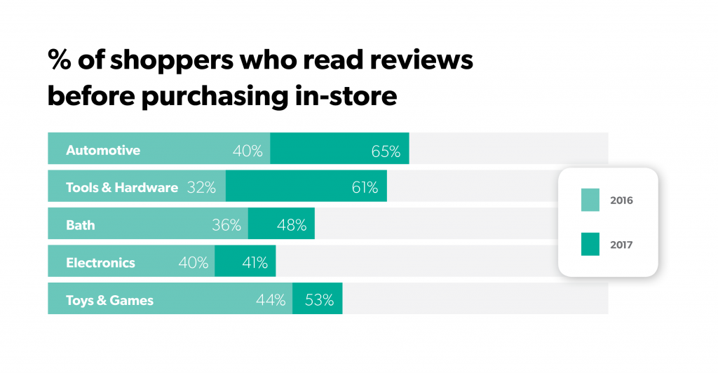ROBO categories online customer reviews influence offline purchases