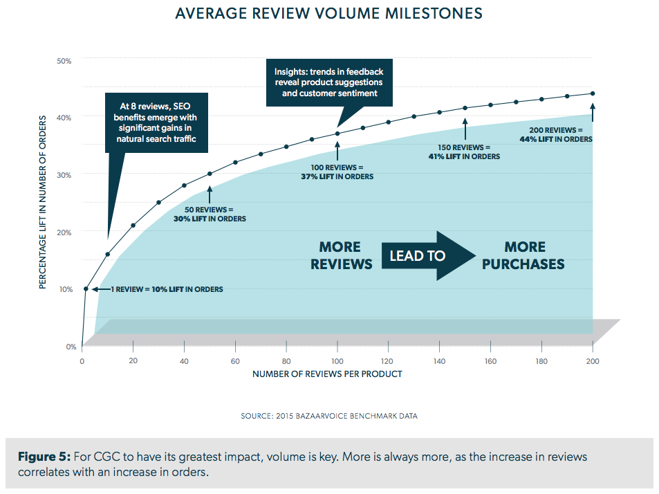 For CGC to have its greatest impact, volume is key. More is always more, as the increase in reviews correlates with an increase in orders.