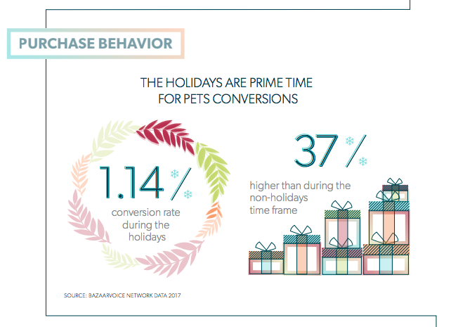 pet industry spending holiday advertising