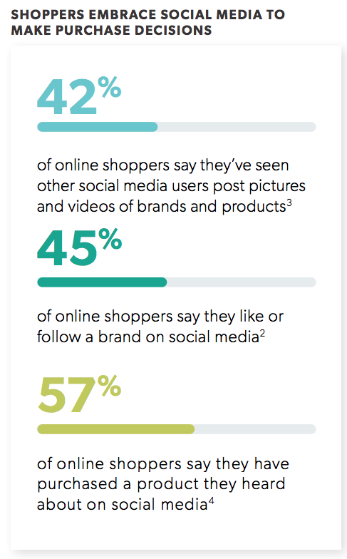 Shoppers turn to social media to make purchase decisions