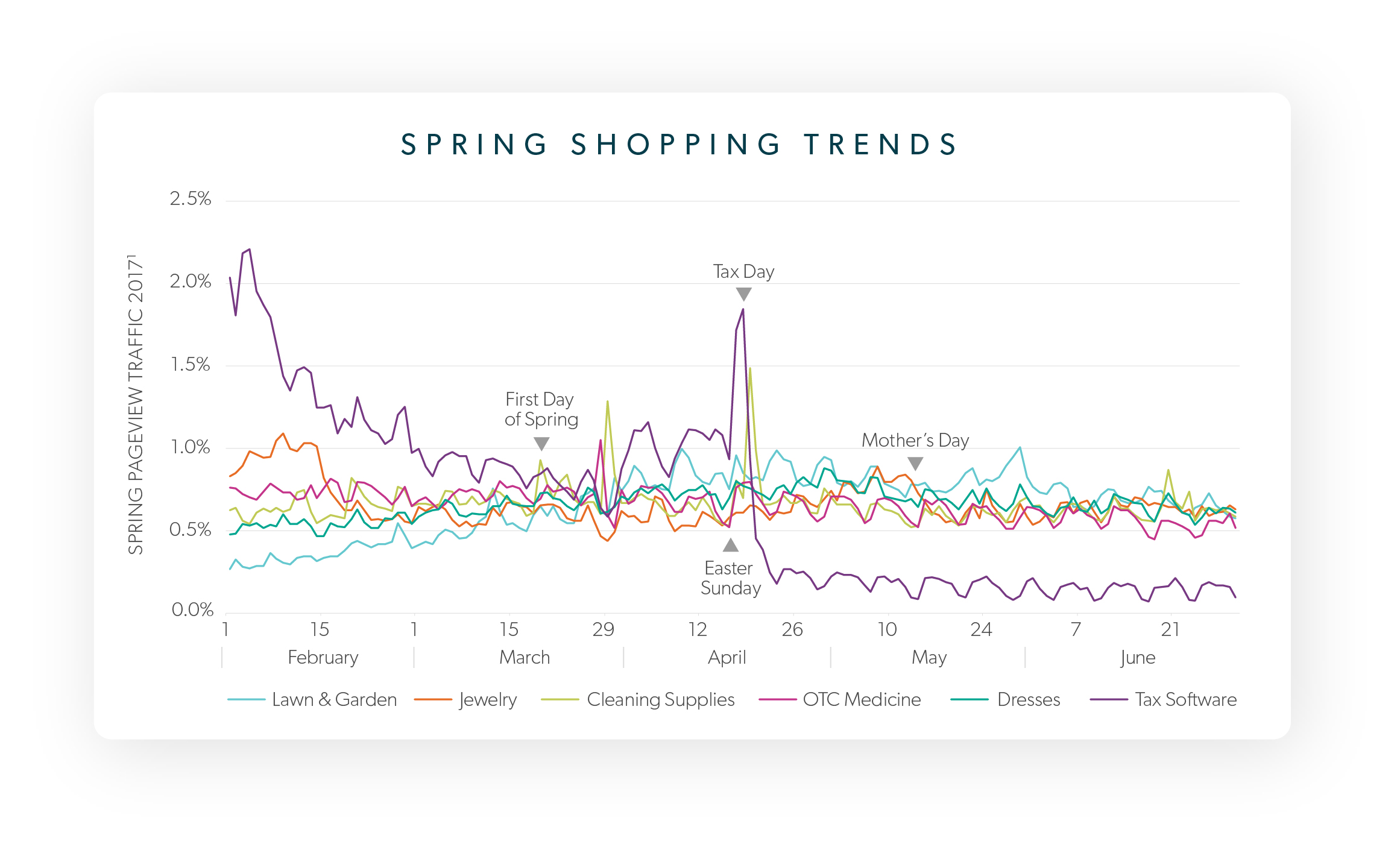 consumer data shopping trends spring retail strategy