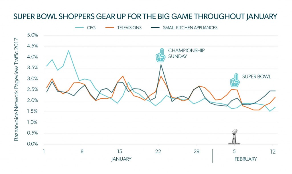 Super Bowl marketing graph shopping trends