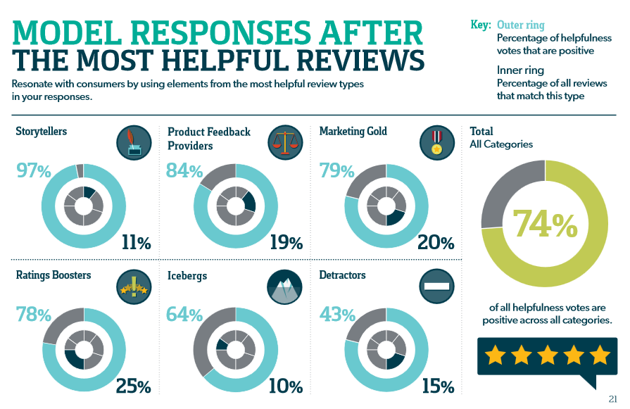 Top 5 FAQs about reviews, answered graphic 3