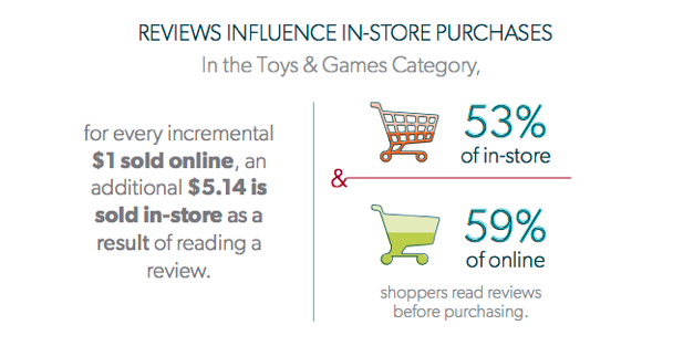 Impact of reviews on toy sales