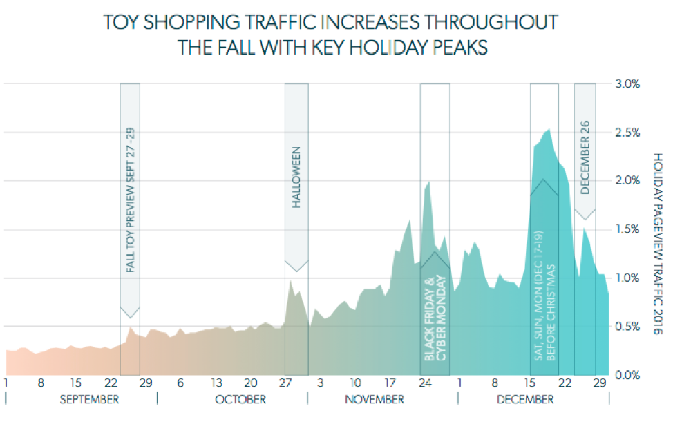Holiday Shopping Spikes for Toys and Games