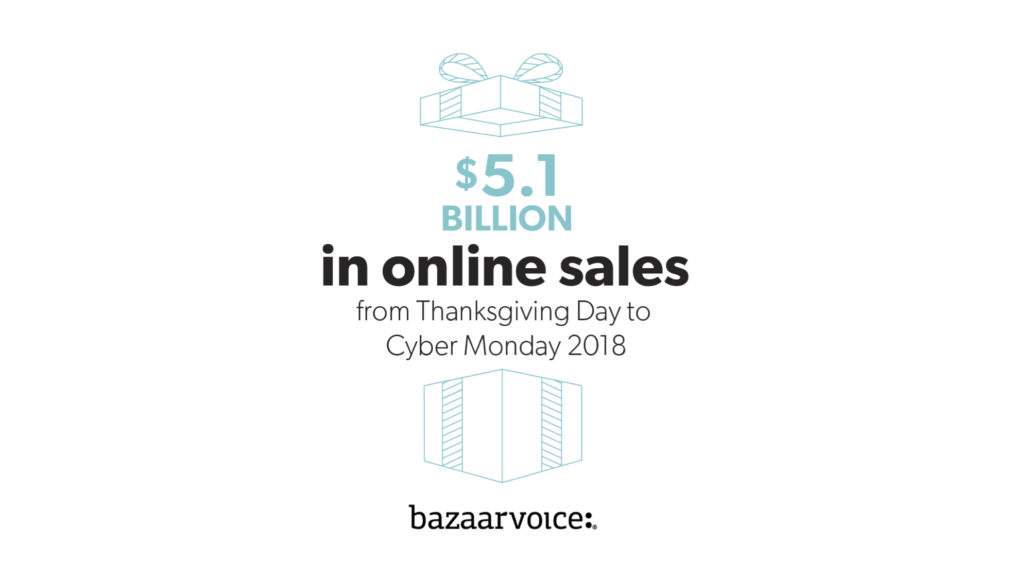 Turkey With A Side Of Trends Top Shopping Insights From Thanksgiving Day To Cyber Monday 2018 Bazaarvoice