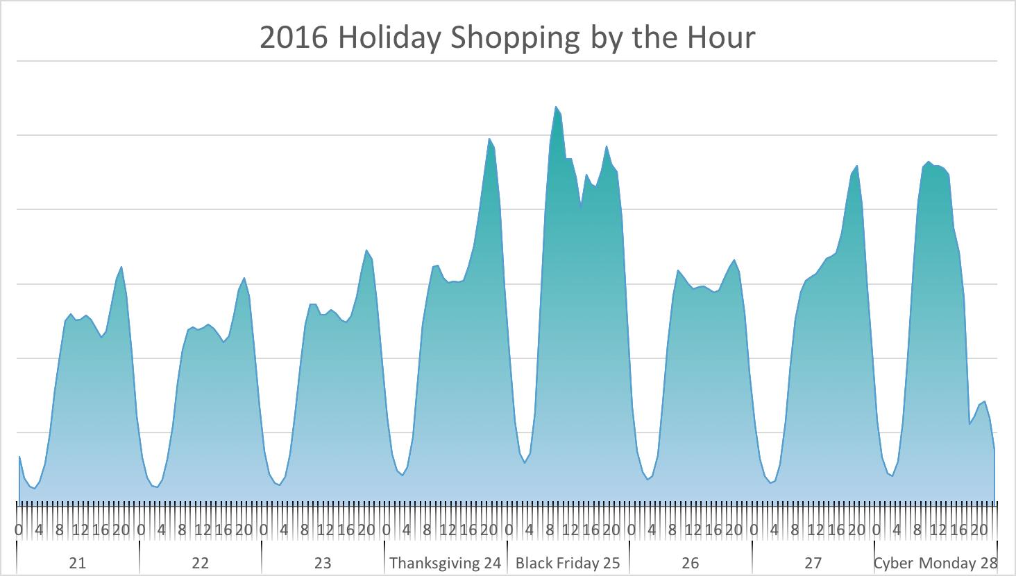 Post-BF Holiday Data Chart