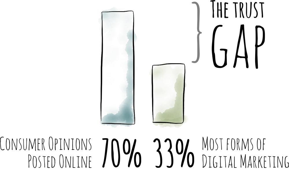 the-trust-gap